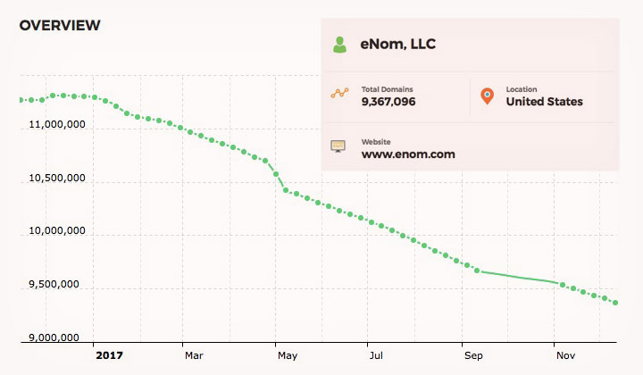 eNom Domain Overview