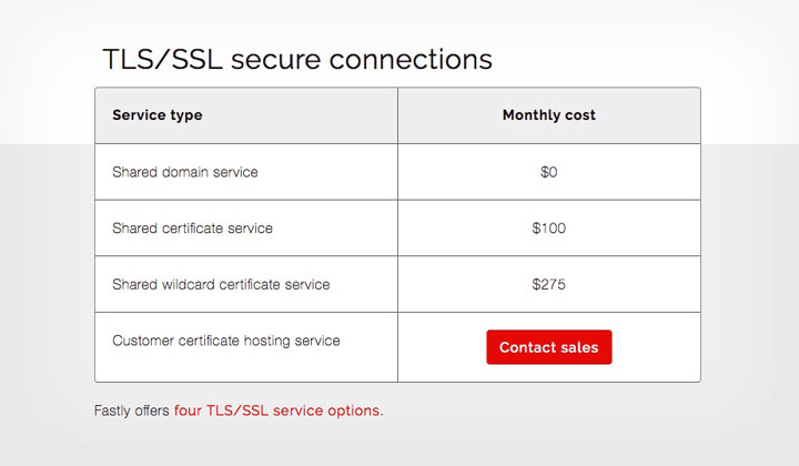 Fastly TLS/SSL Certificates