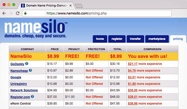 NameSilo Domain Coupon Pricing