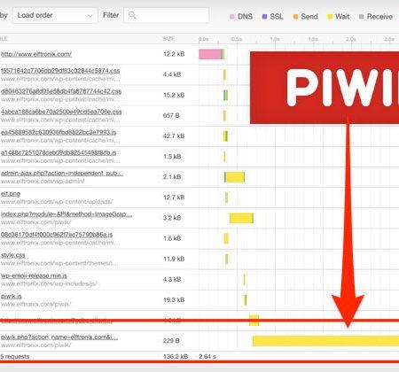 Piwik Speed Statistics